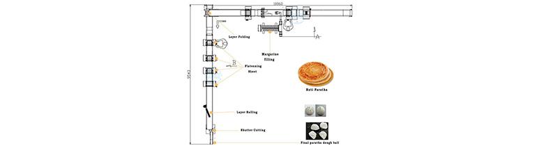 CPE-3000L Layered Lacha Paratha Production Line Machine